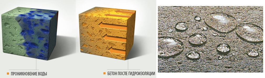 что на заводе добавляют в бетон